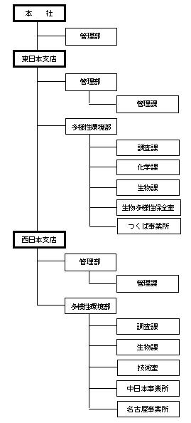 組織図1804